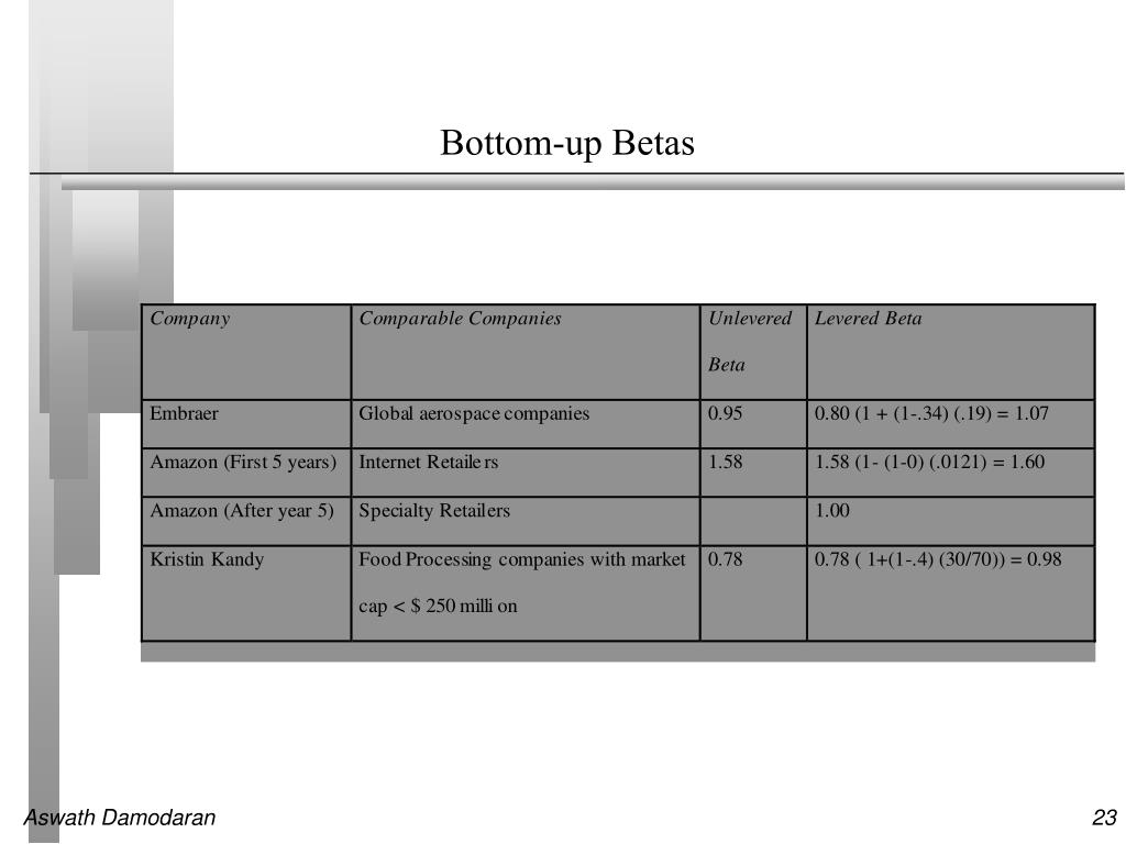 Bottom-up Betas