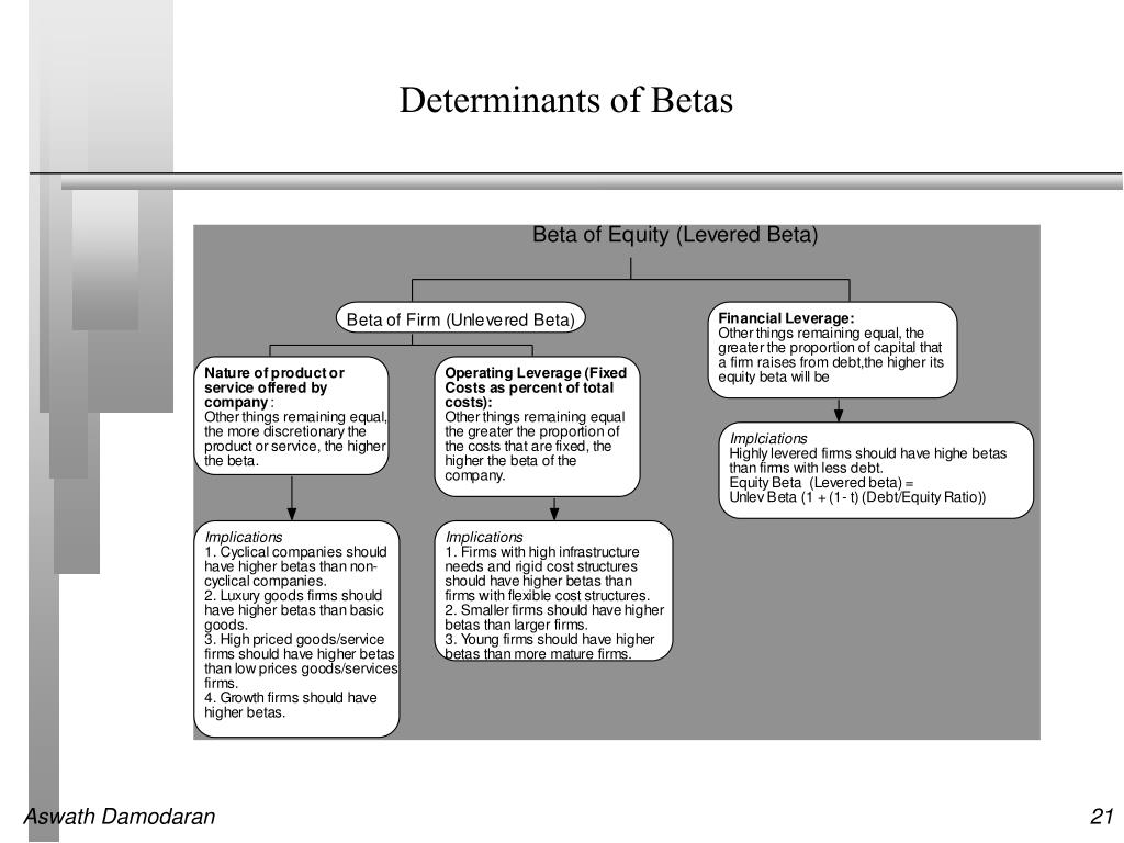 Determinants of Betas