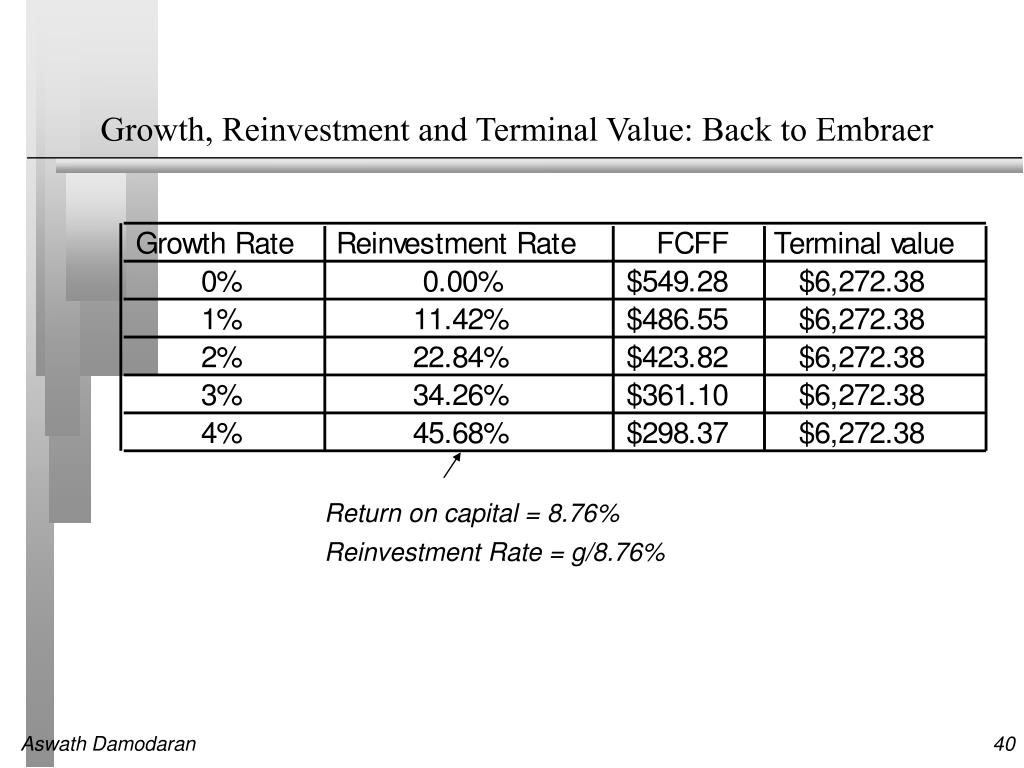 Growth, Reinvestment and Terminal Value: Back to Embraer