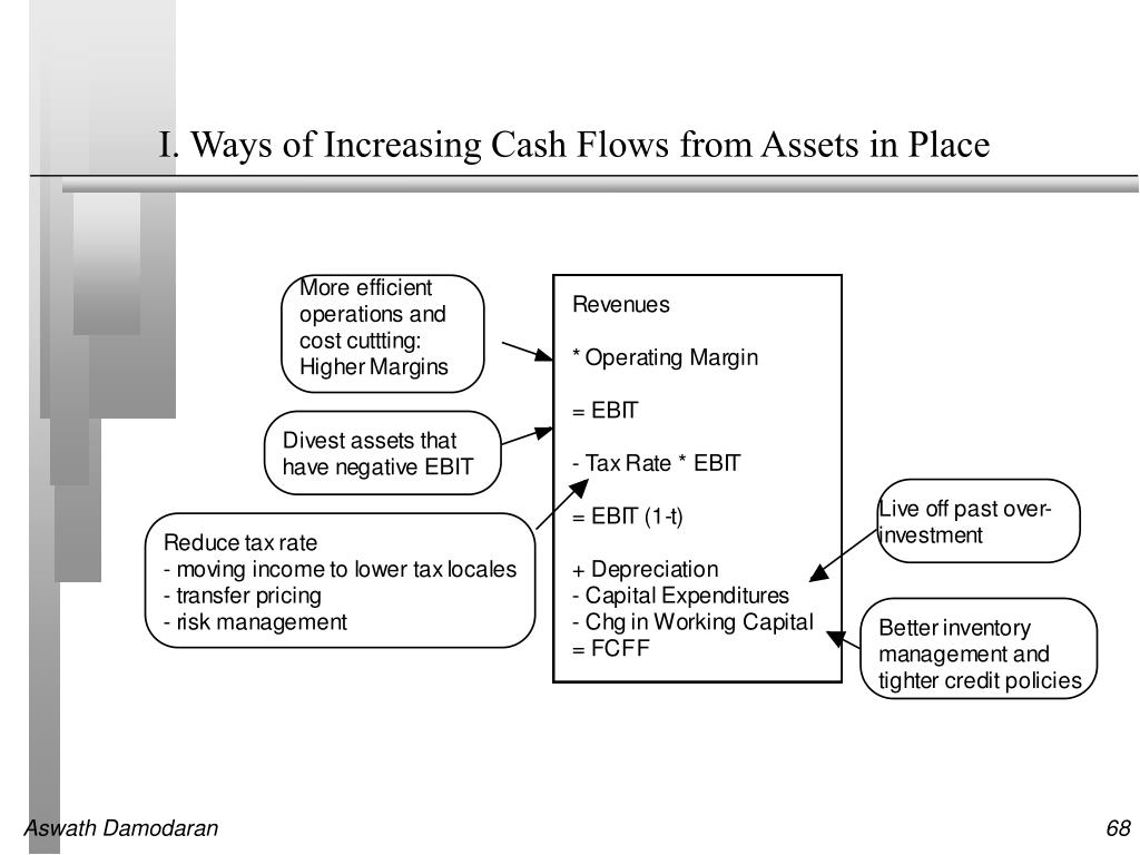 I. Ways of Increasing Cash Flows from Assets in Place