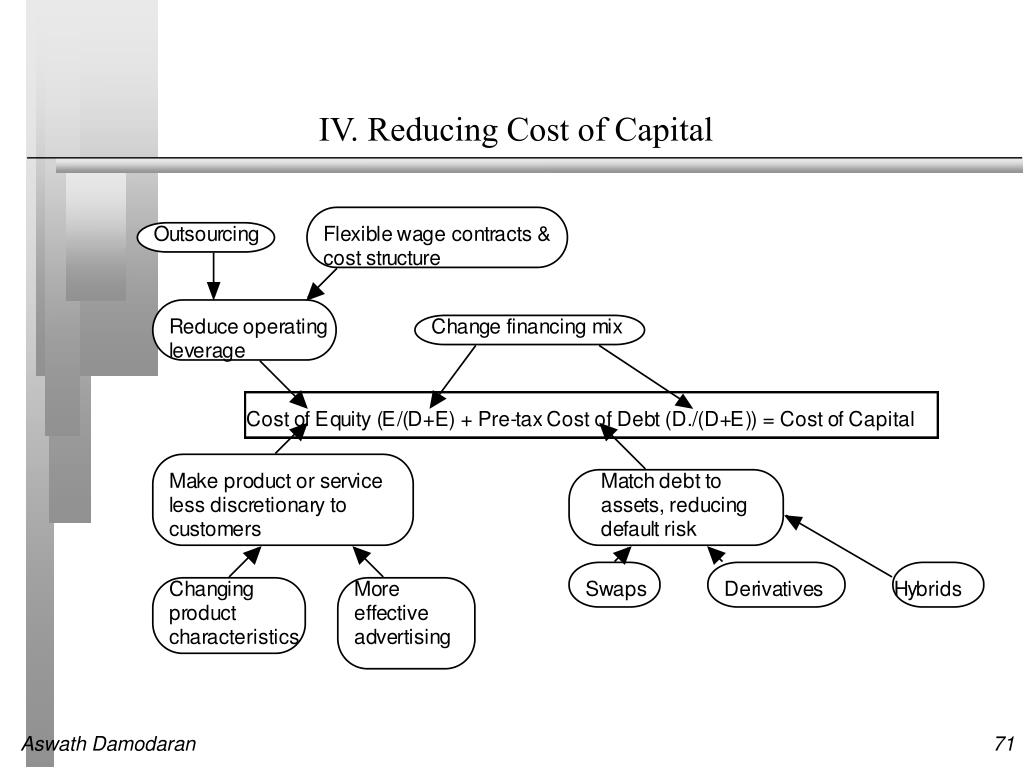 IV. Reducing Cost of Capital