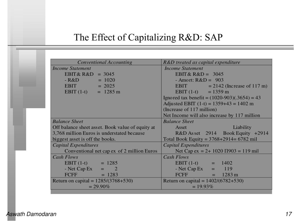 The Effect of Capitalizing R&D: SAP