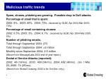 malicious traffic trends