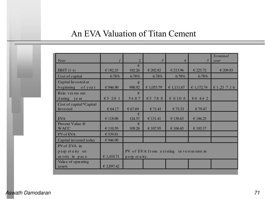 An EVA Valuation of Titan Cement