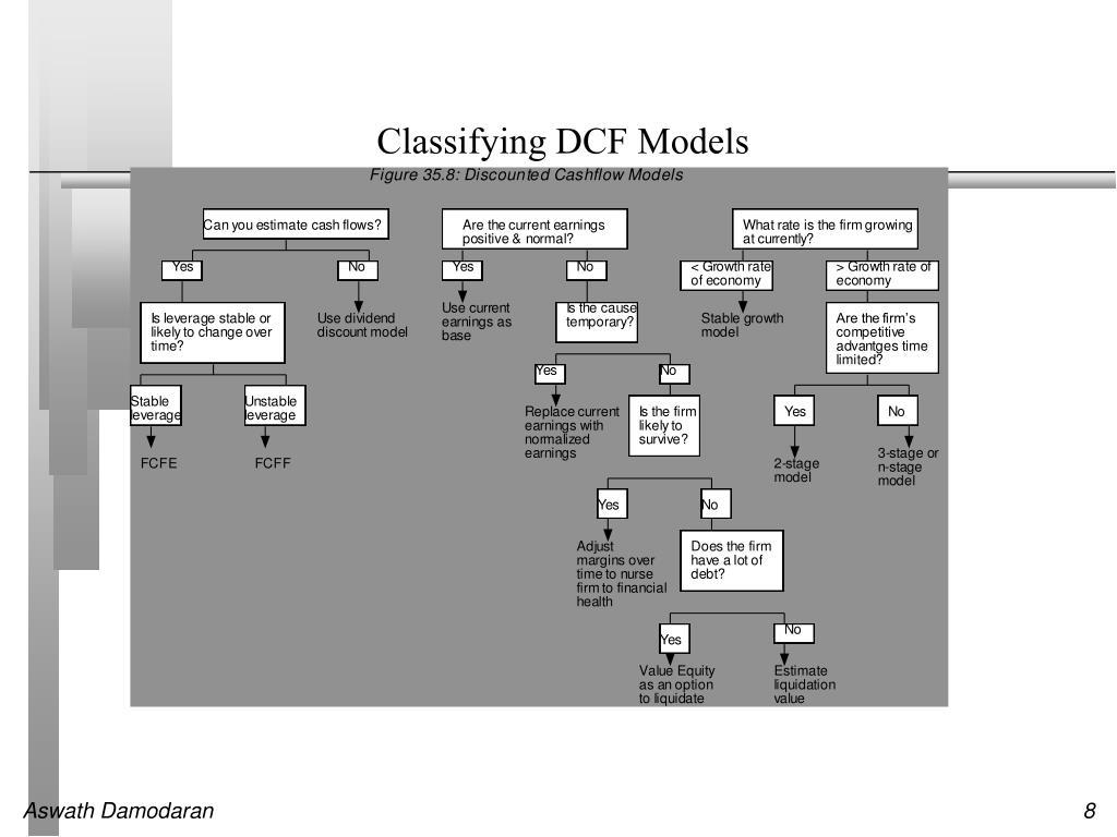 Classifying DCF Models
