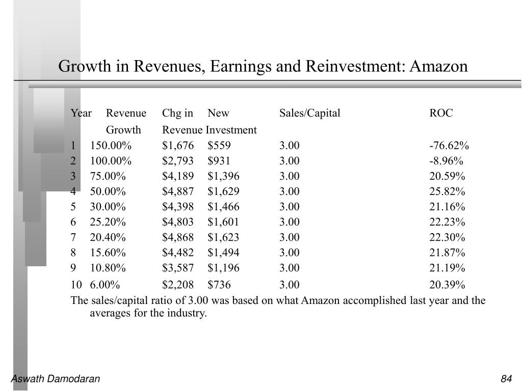 Growth in Revenues, Earnings and Reinvestment: Amazon