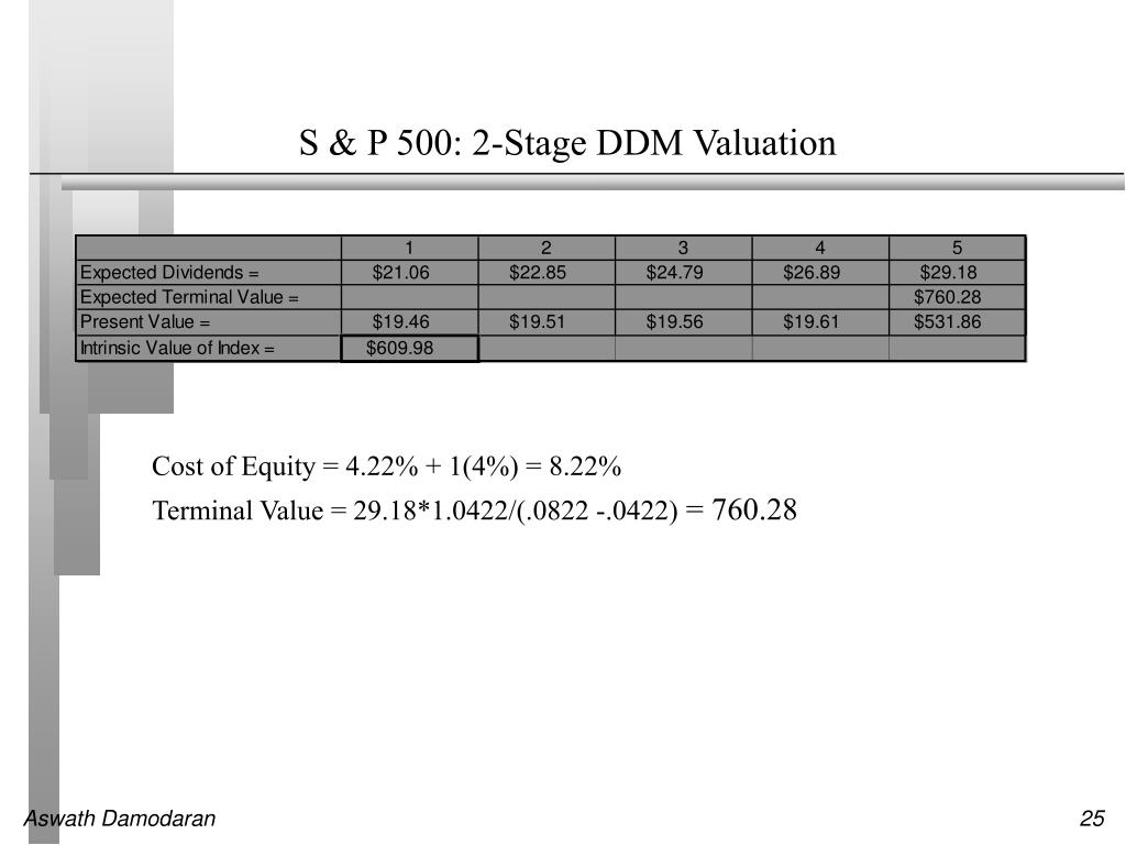 S & P 500: 2-Stage DDM Valuation