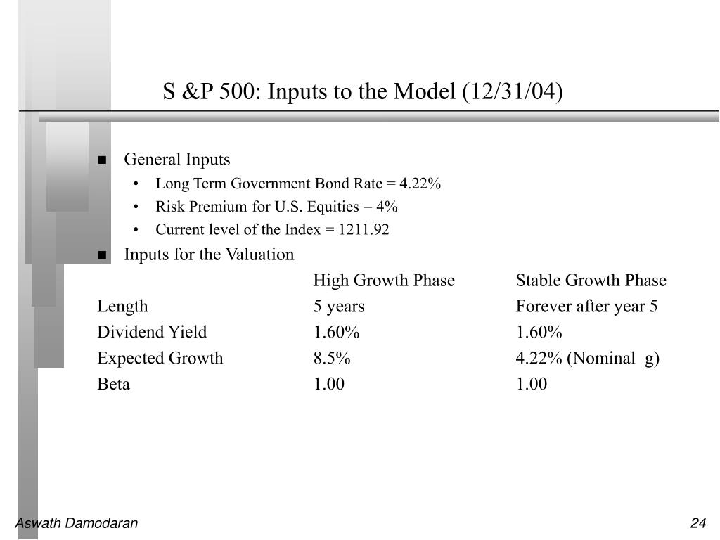 S &P 500: Inputs to the Model (12/31/04)