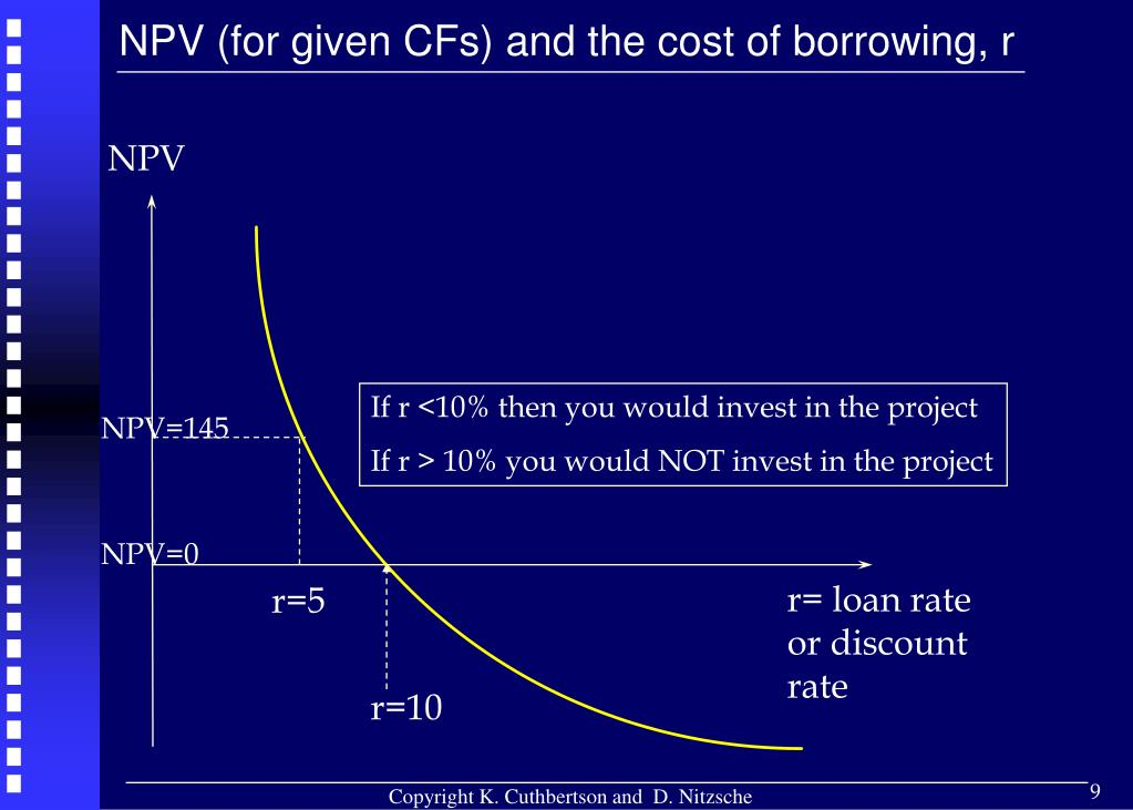 NPV (for given CFs) and the cost of borrowing, r