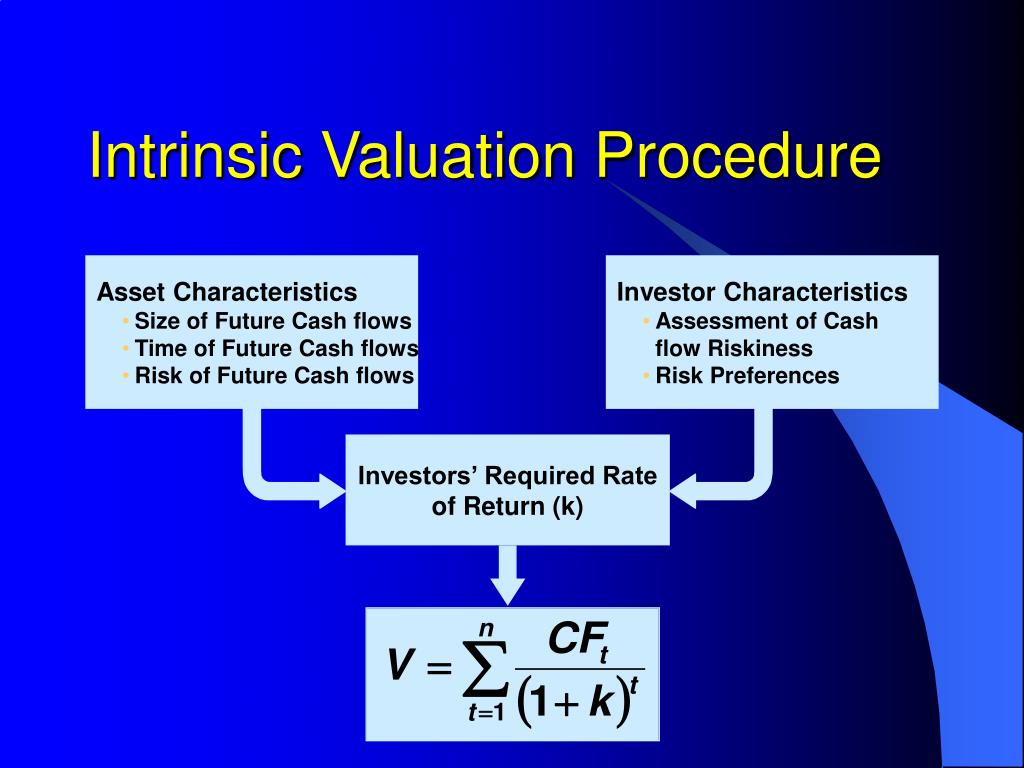 Intrinsic Valuation Procedure