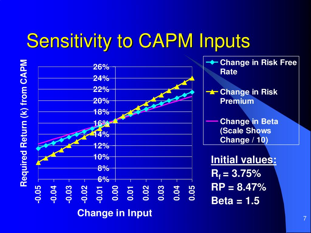 Sensitivity to CAPM Inputs