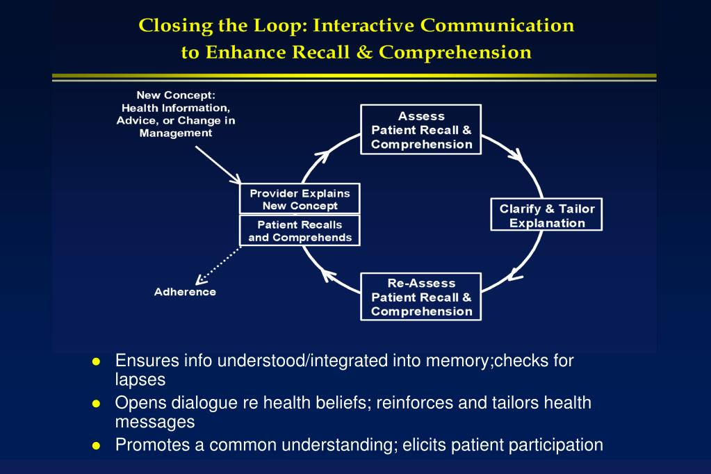Ensures info understood/integrated into memory;checks for lapses