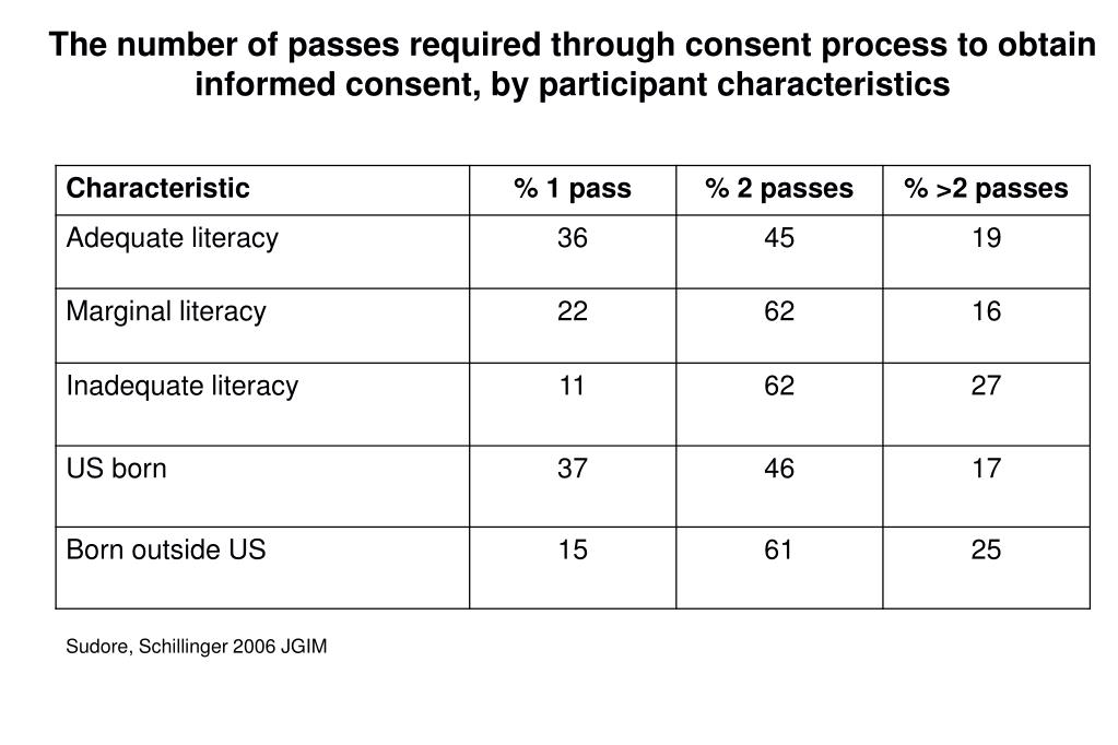 The number of passes required through consent process to obtain informed consent, by participant characteristics