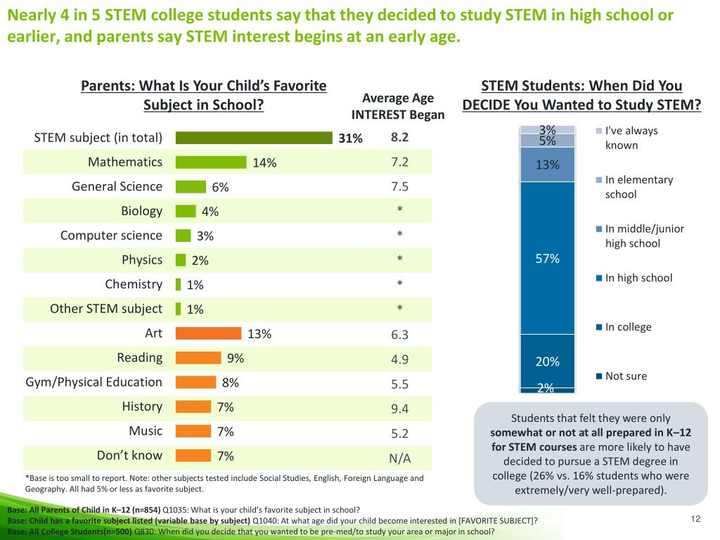 Nearly 4 in 5 STEM college students say that they decided to study STEM in high school or earlier, and parents say STEM interest begins at an early age.