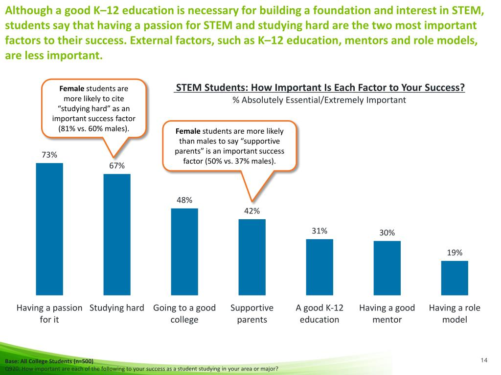 Although a good K–12 education is necessary for building a foundation and interest in STEM, students say that having a passion for STEM and studying hard are the two most important factors to their success. External factors, such as