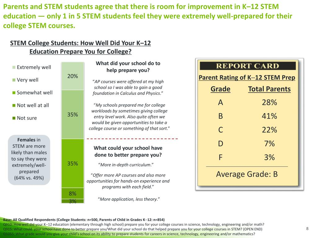 Parents and STEM students agree that there is room for improvement in K