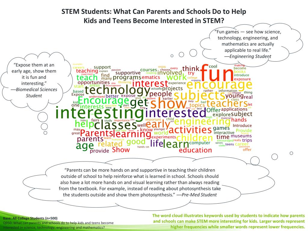 STEM Students: What Can Parents and Schools Do to Help