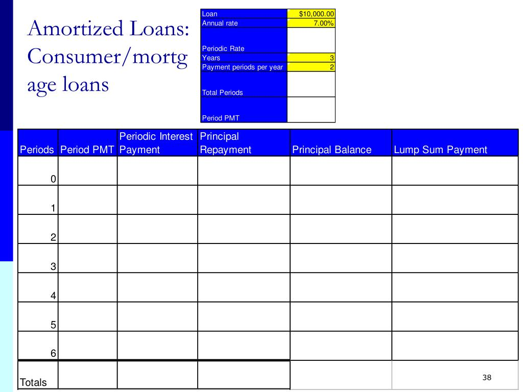 Amortized Loans: Consumer/mortgage loans