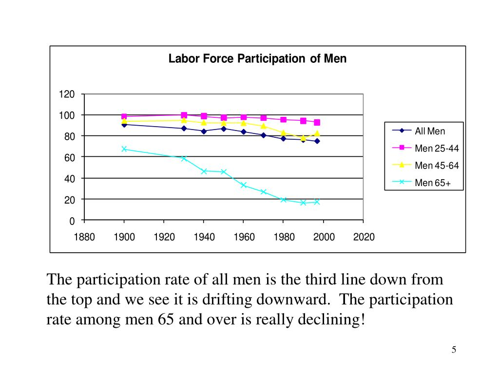 The participation rate of all men is the third line down from the top and we see it is drifting downward.  The participation rate among men 65 and over is really declining!