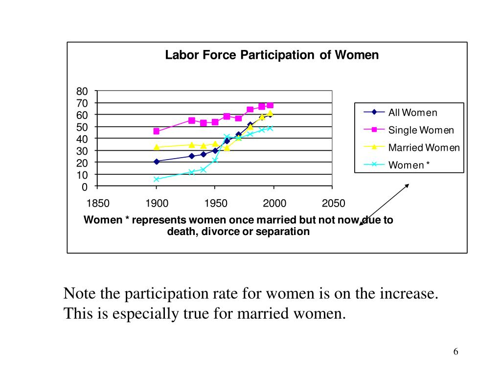 Note the participation rate for women is on the increase.  This is especially true for