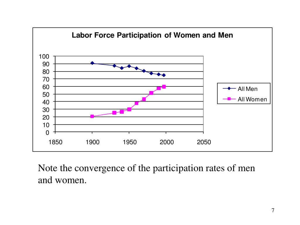 Note the convergence of the participation rates of men and women.