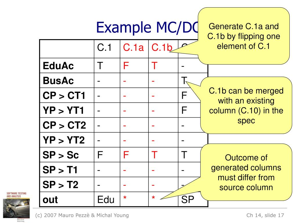 Generate C.1a and C.1b by flipping one element of C.1