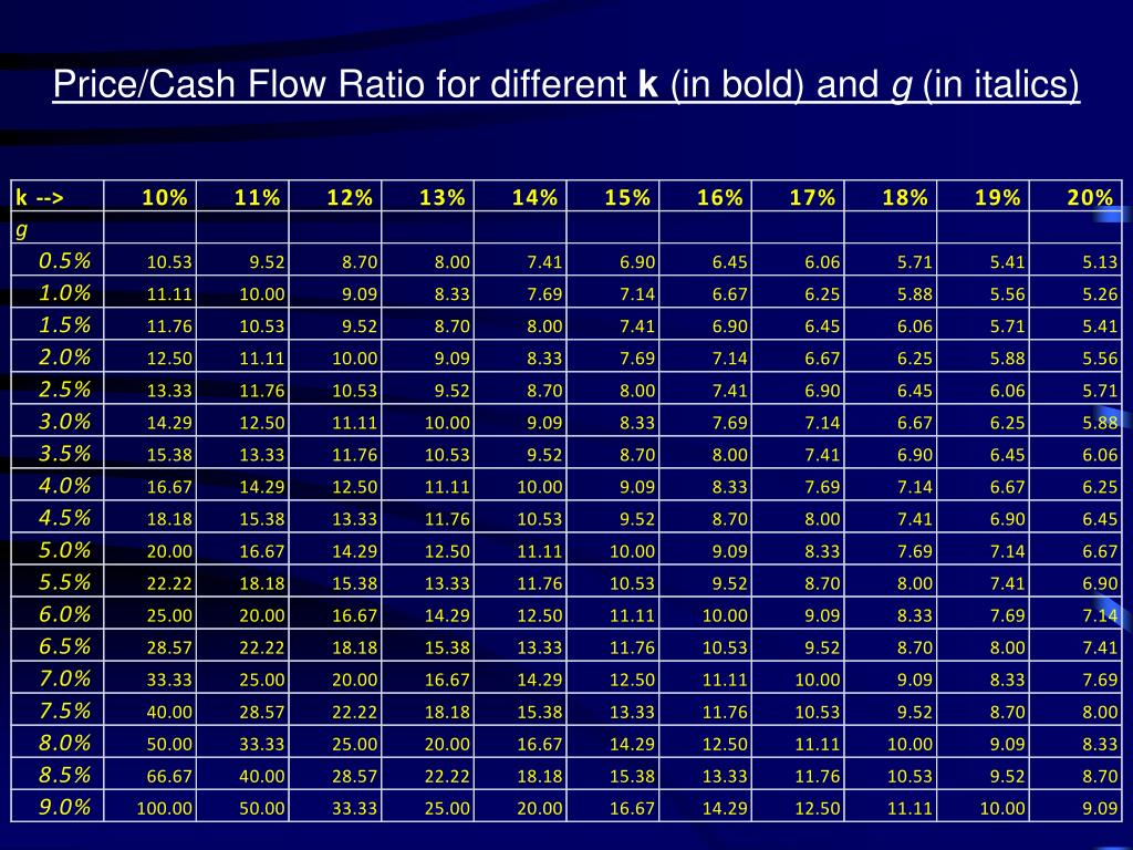 Price/Cash Flow Ratio for different