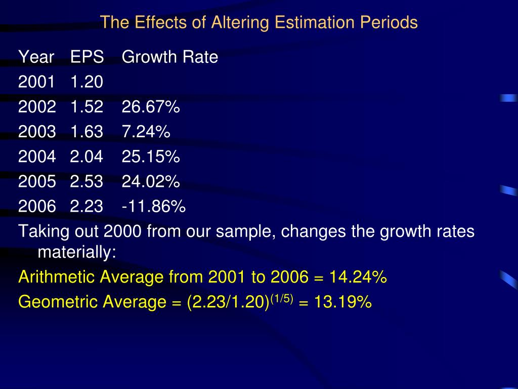 The Effects of Altering Estimation Periods