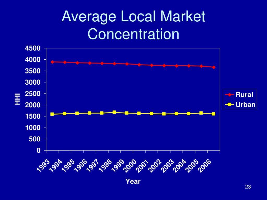 Average Local Market Concentration