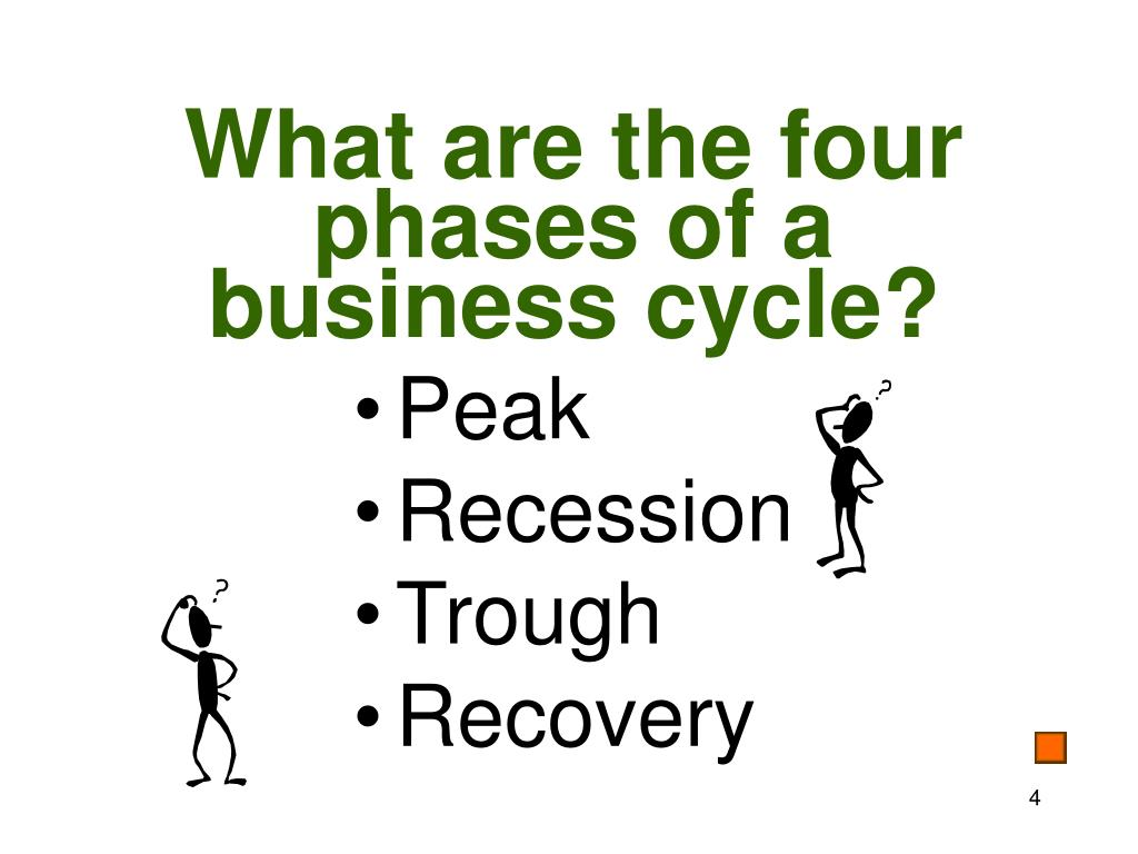 What are the four phases of a business cycle?