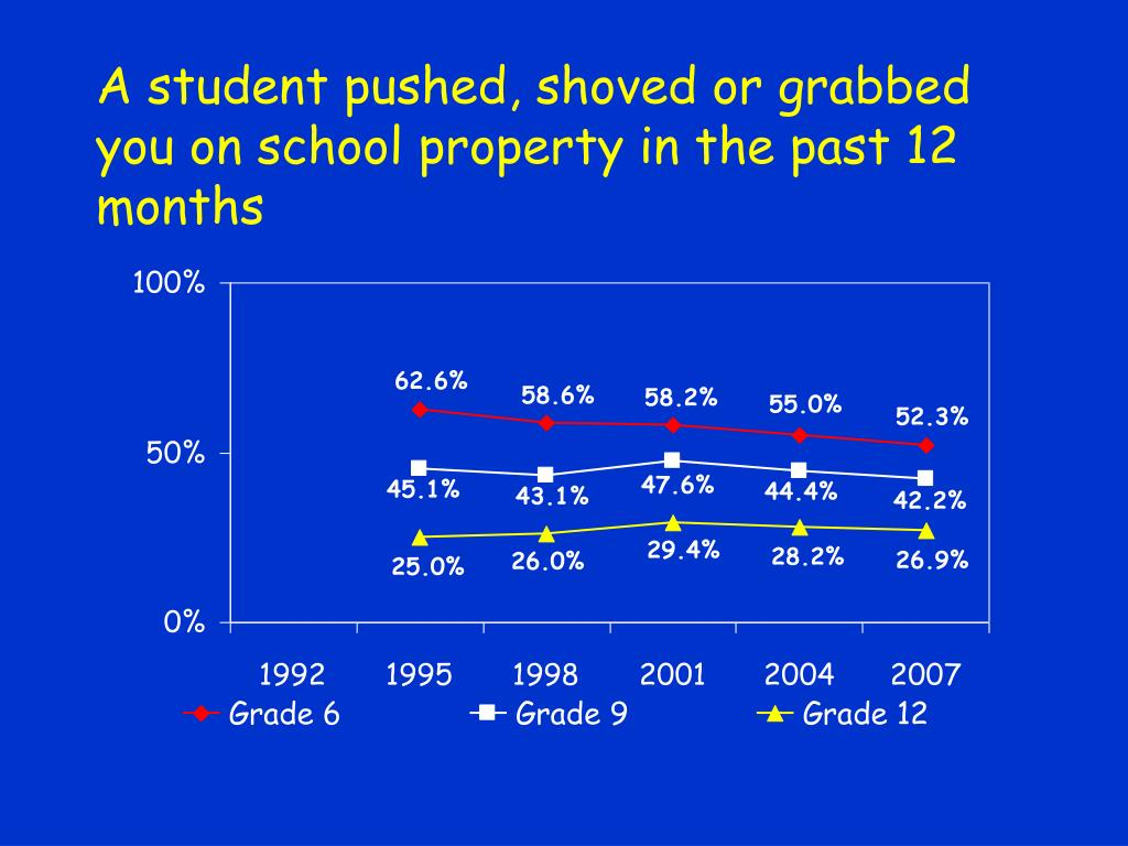 A student pushed, shoved or grabbed you on school property in the past 12 months