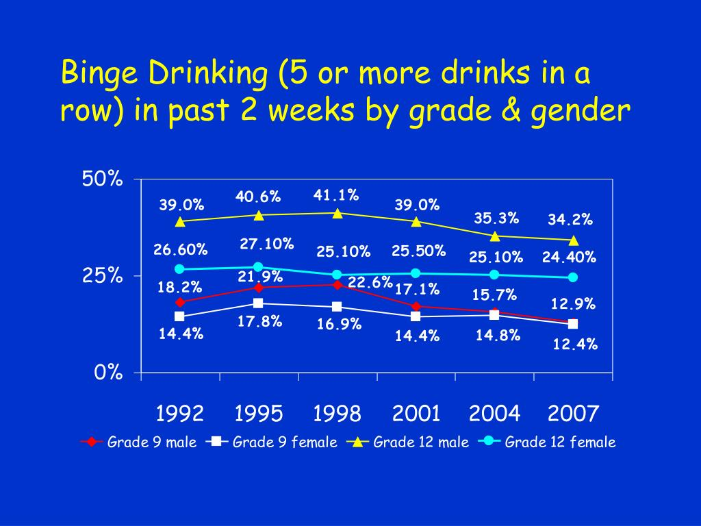 Binge Drinking (5 or more drinks in a row) in past 2 weeks by grade & gender