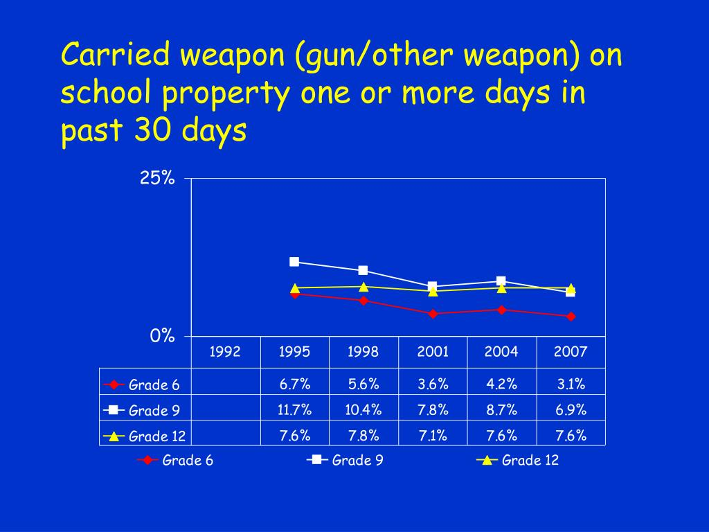 Carried weapon (gun/other weapon) on school property one or more days in past 30 days