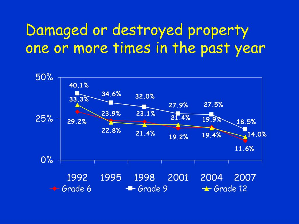 Damaged or destroyed property one or more times in the past year