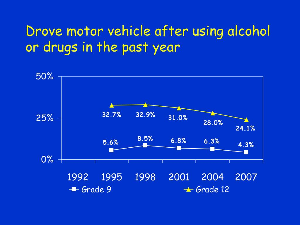 Drove motor vehicle after using alcohol or drugs in the past year