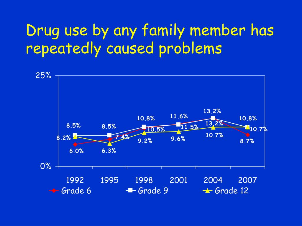 Drug use by any family member has repeatedly caused problems