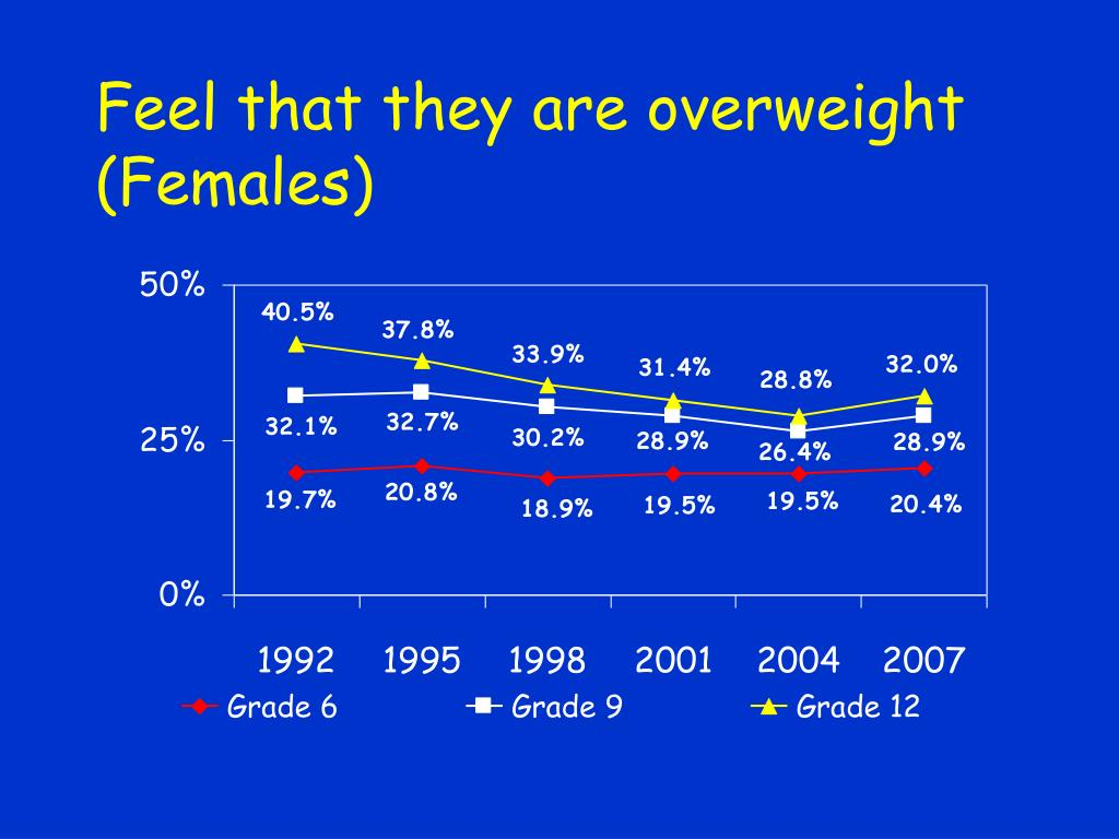 Feel that they are overweight (Females)