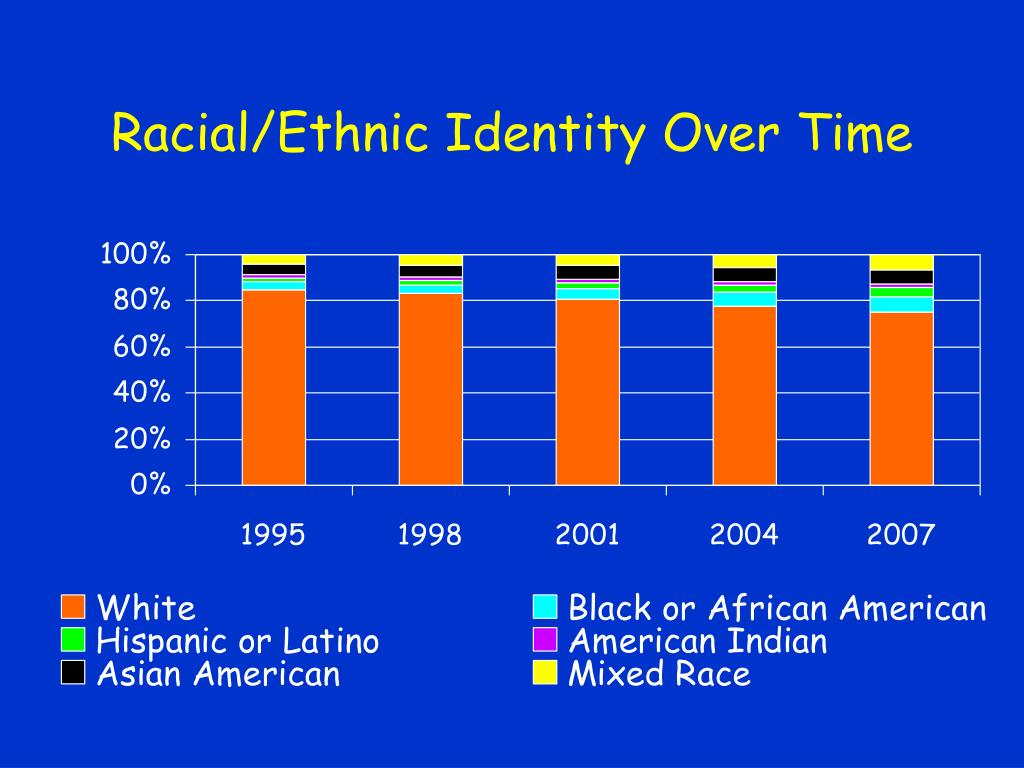 Racial/Ethnic Identity Over Time
