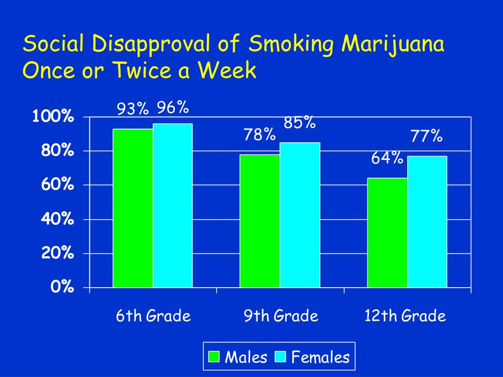 Social Disapproval of Smoking Marijuana Once or Twice a Week