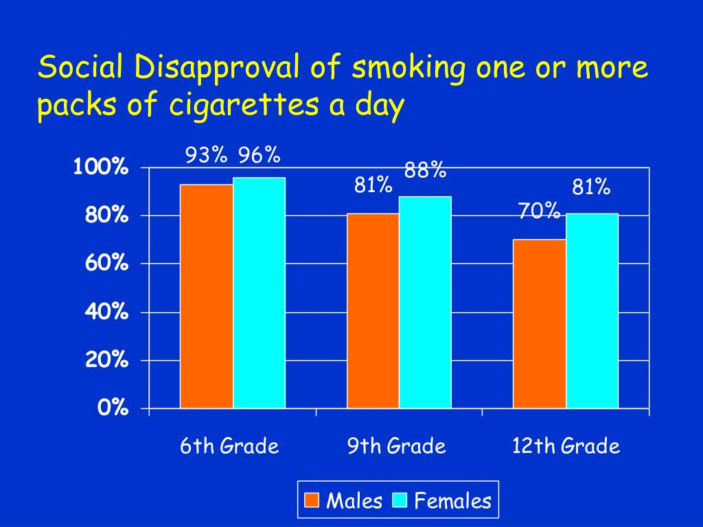 Social Disapproval of smoking one or more packs of cigarettes a day