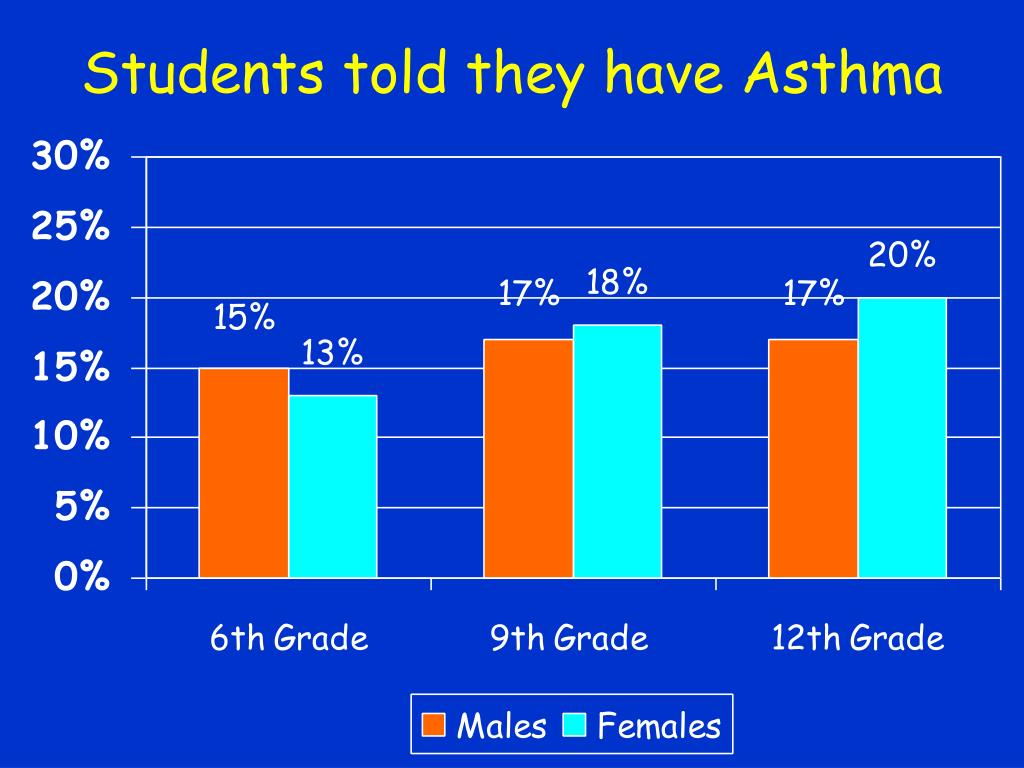 Students told they have Asthma