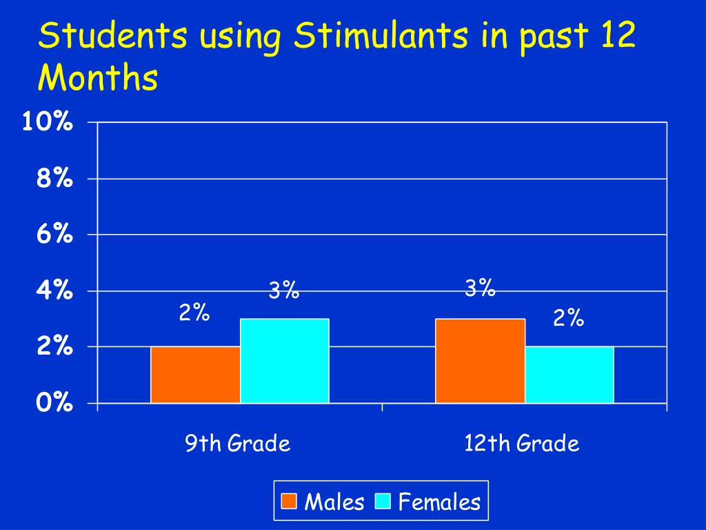 Students using Stimulants in past 12 Months