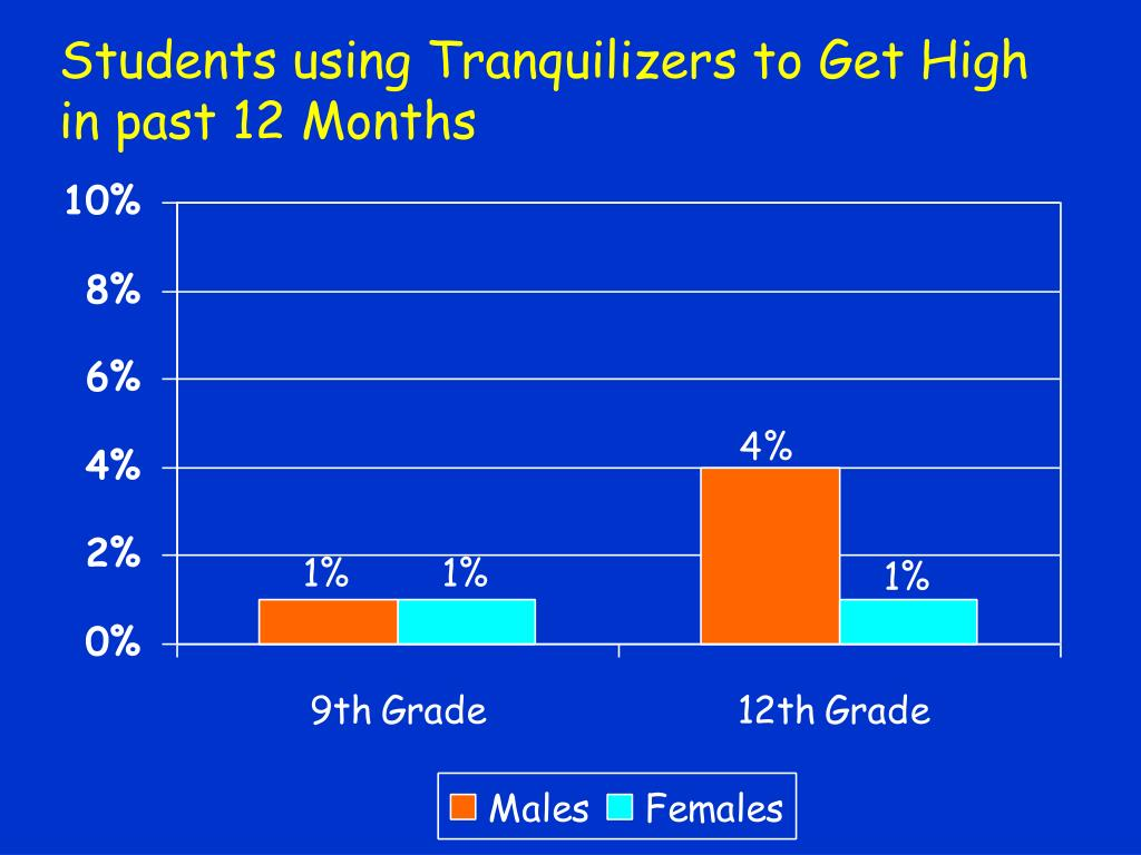 Students using Tranquilizers to Get High in past 12 Months