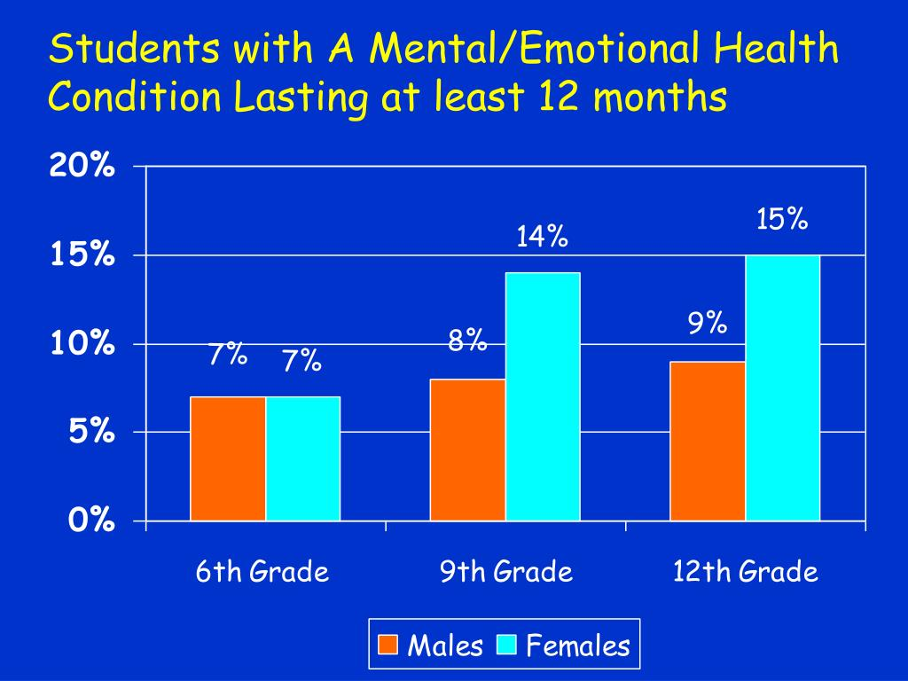 Students with A Mental/Emotional Health Condition Lasting at least 12 months