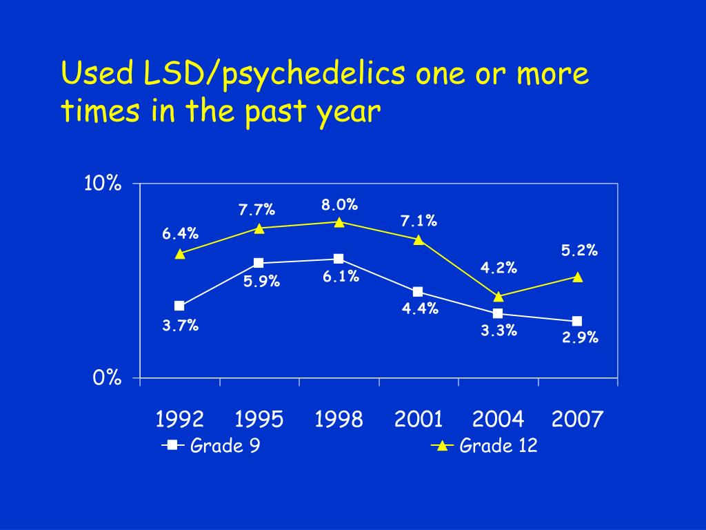Used LSD/psychedelics one or more times in the past year