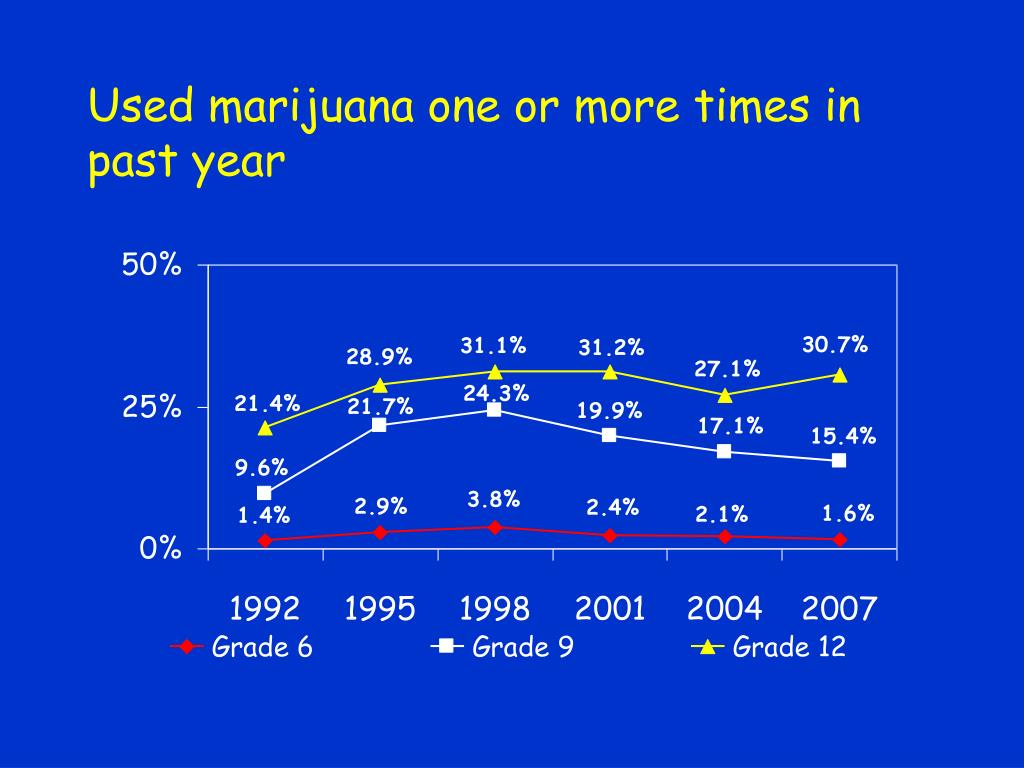 Used marijuana one or more times in past year