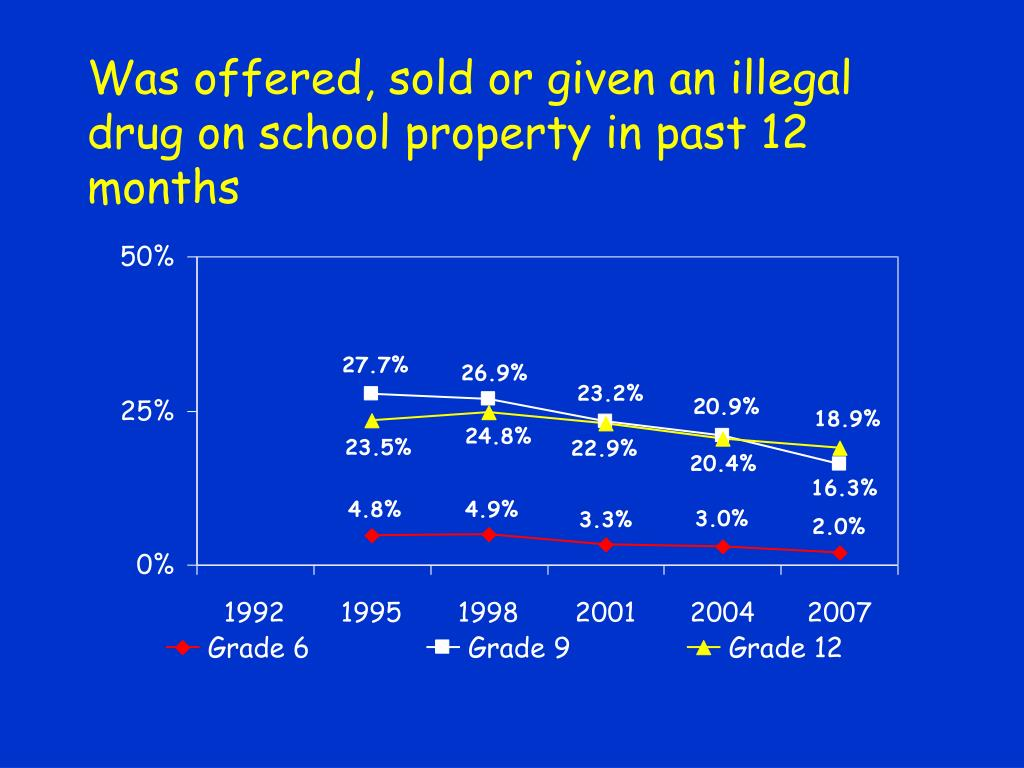 Was offered, sold or given an illegal drug on school property in past 12 months
