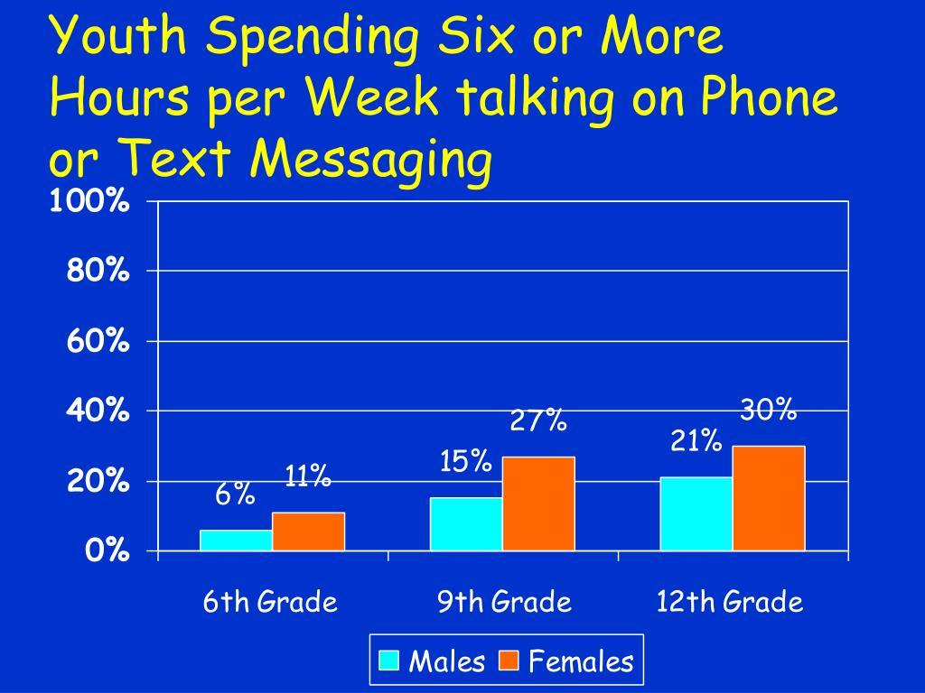 Youth Spending Six or More Hours per Week talking on Phone or Text Messaging