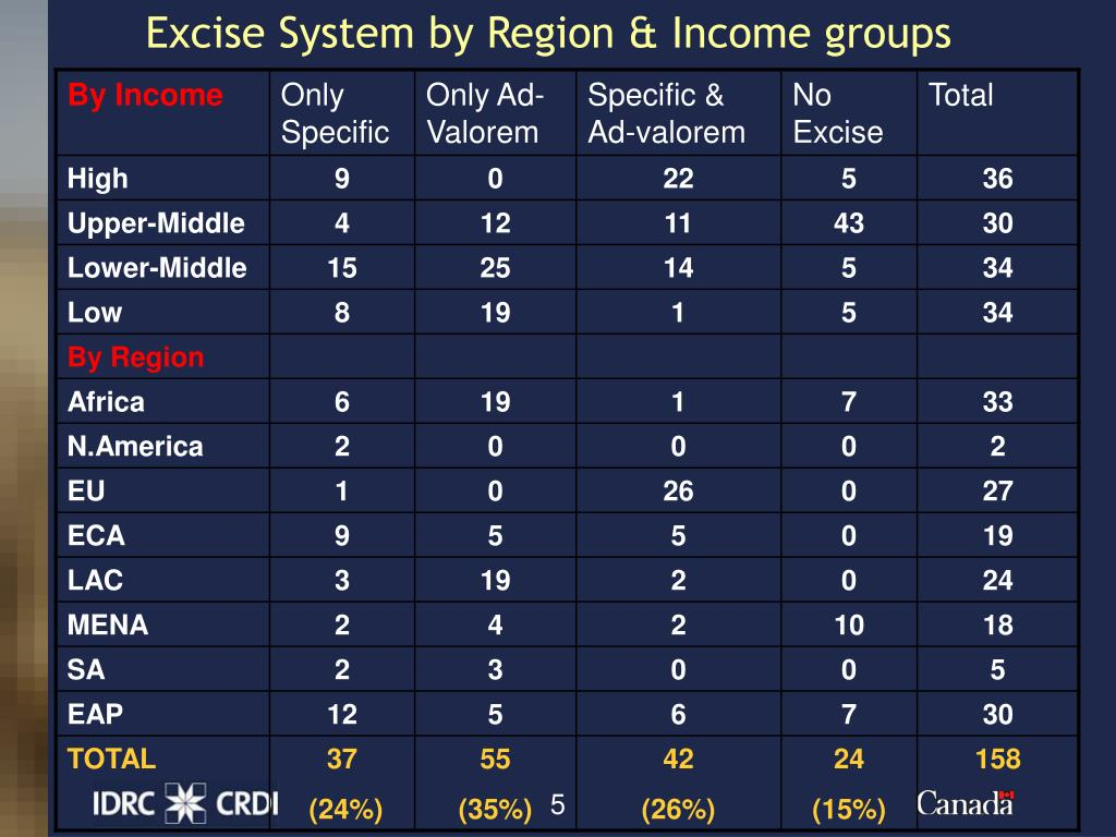 Excise System by Region & Income groups