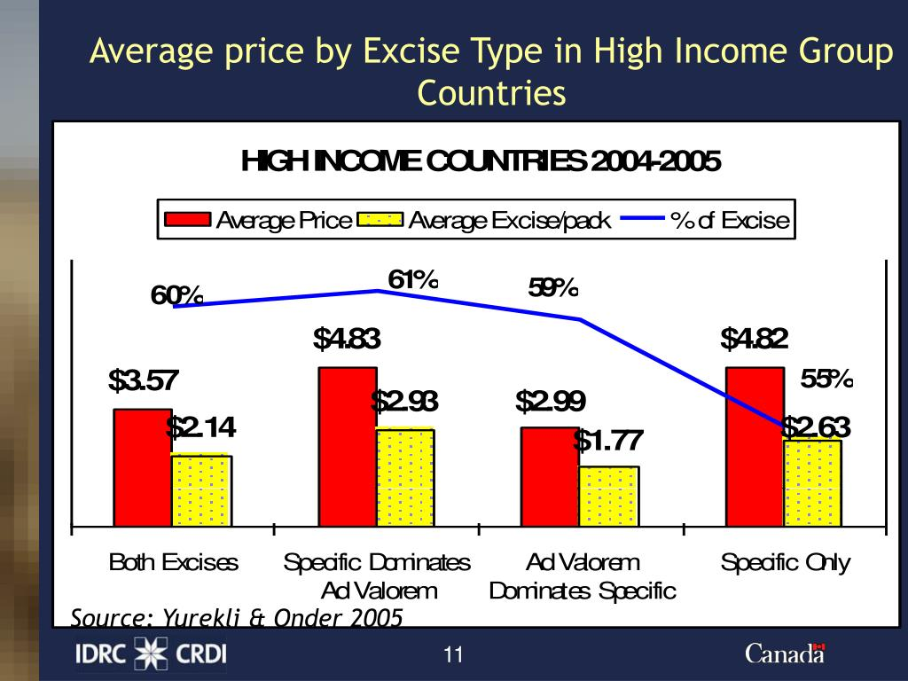 Average price by Excise Type in High Income Group Countries